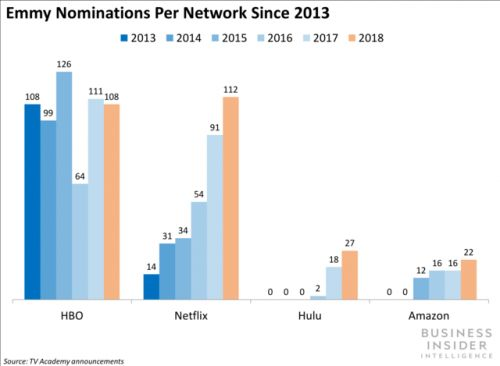 Netflix surpassed HBO in Emmy noms and tied in wins