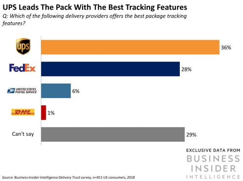 What consumers think about the top delivery services in the US - and how they stack up against Amazon