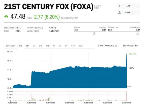 21st Century Fox spikes after Disney raises its bid