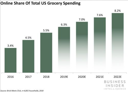Walmart and Amazon boost online grocery