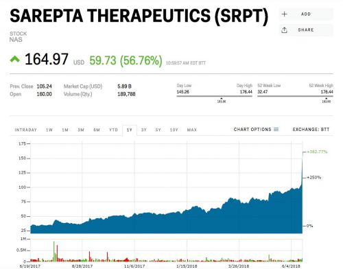 Sarepta Therapeutics spikes 57% after a key trial shows its experimental gene therapy worked in 3 patients
