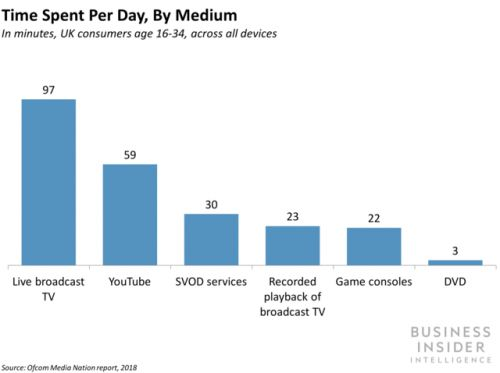 SVOD subs finally topped pay-TV subs in UK