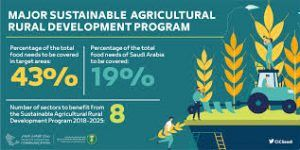 King Salman Unveils Major Sustainable Agricultural Rural Development Program