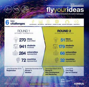 Airbus shortlists 51 teams for Fly Your Ideas global competition