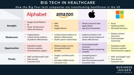 How Alphabet, Amazon, Apple, and Microsoft are shaking up healthcare - and what it means for the future of the industry