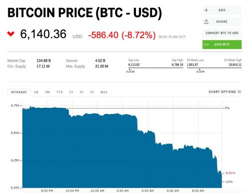 Bitcoin is getting smoked as the crypto market eyes its lowest level of the year