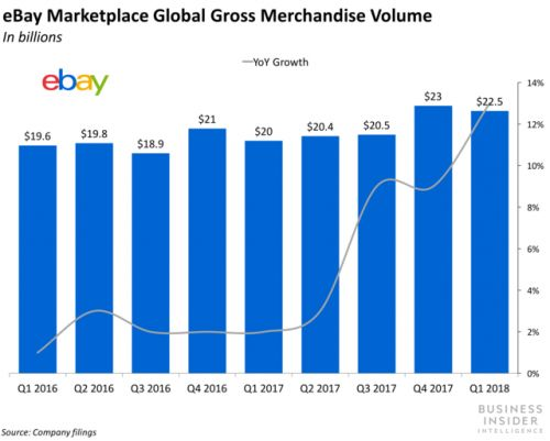 EBay's Q1 earnings show its turnaround is picking up pace