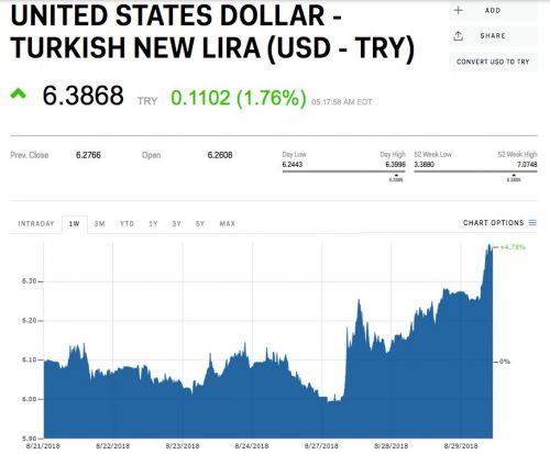 The Turkish lira is diving after Moody's warned the worst is yet to come for the country's banks