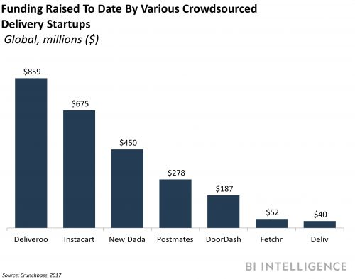 How crowdsourcing is helping to improve the troublesome last mile of e-commerce delivery
