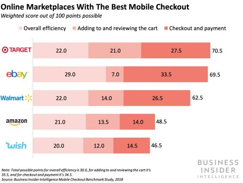 THE MOBILE CHECKOUT BENCHMARK REPORT: How Amazon, Target, and other top e-tailers rank on checkout features that drive conversion