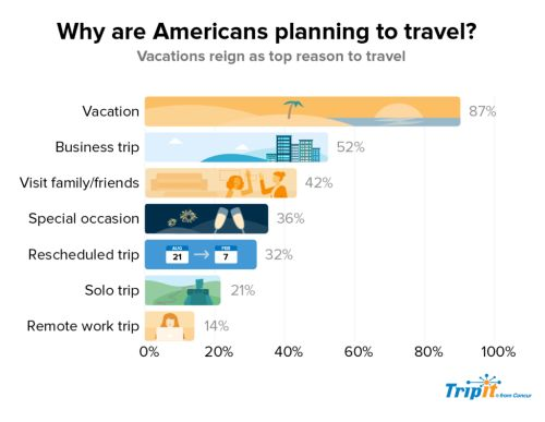 New Survey Shows 82% of Americans Traveled This Summer