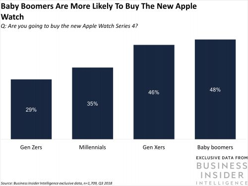 Baby boomers'​ appetite for Apple Watch 4 bodes well for Apple's senior-focused healthcare play