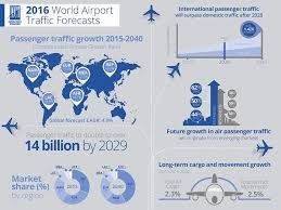 Latin America-Caribbean airports face capacity challenges as passenger traffic growth continues