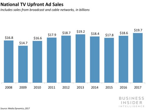 TV networks secure higher upfront ad prices