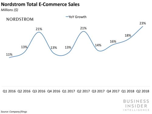 Department stores see digital promise, mixed Q2 results