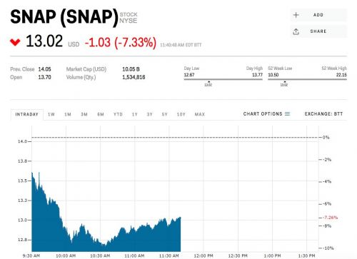 Snap is getting rocked after a top analyst says usership is slipping