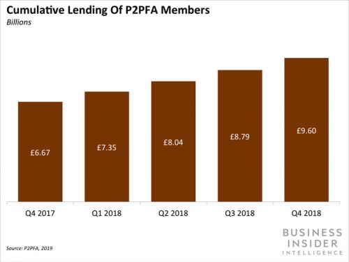 UK peer-to-peer self-regulatory body P2PFA has disbanded as a new one forms amid FCA regulations