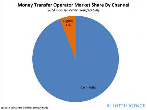 THE DIGITAL REMITTANCE REPORT: The new platforms disrupting a $600 billion industry