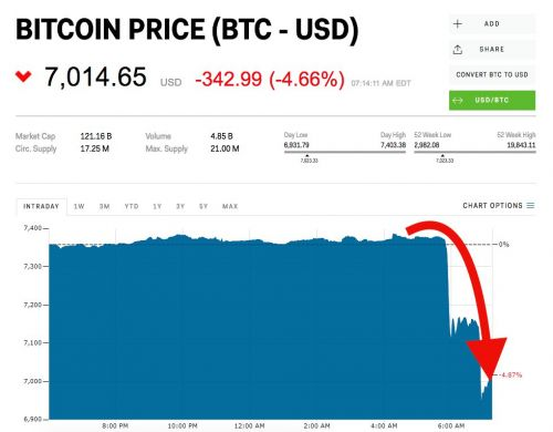 Bitcoin drops sharply and suddenly - and now cryptos across the board are getting slammed