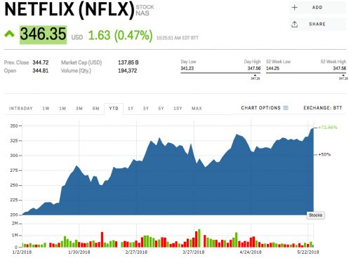Netflix just hit a record high