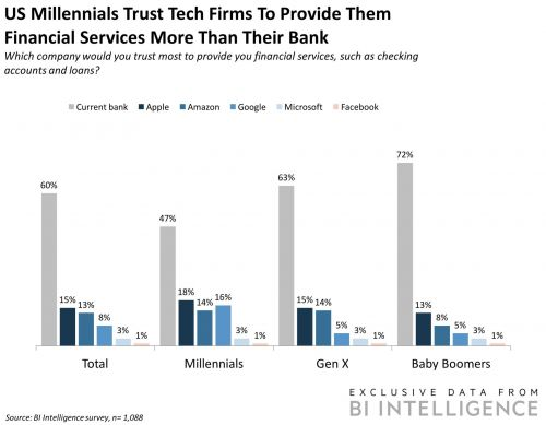 How technology giants are using their reach and digital prowess to take on traditional banks
