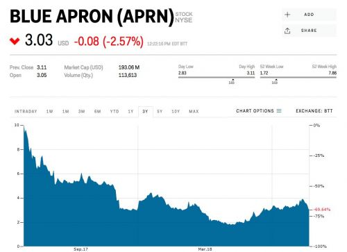 Blue Apron slides after Chick-fil-A says it's entering the meal-kit business