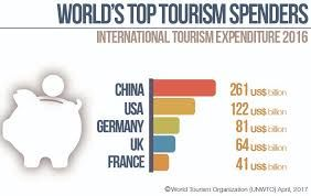 China tops the chart with world's highest outbound tourists