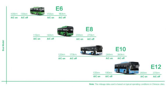China Tackles Climate Change with Electric Buses