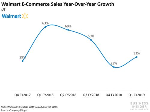 Walmart's e-commerce started to bounce back in Q1