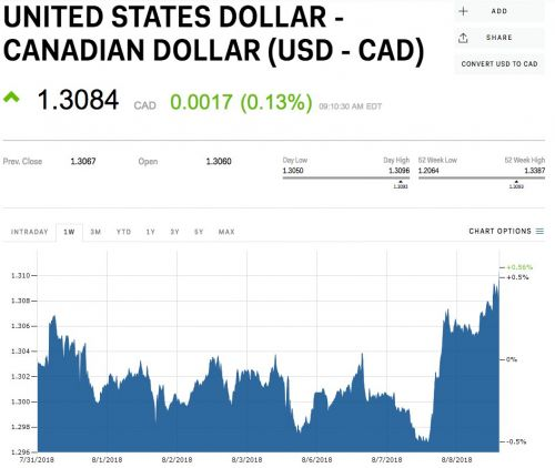Canadian dollar gets whacked after Saudi Arabia reportedly starts dumping the country's assets 'no matter the cost'