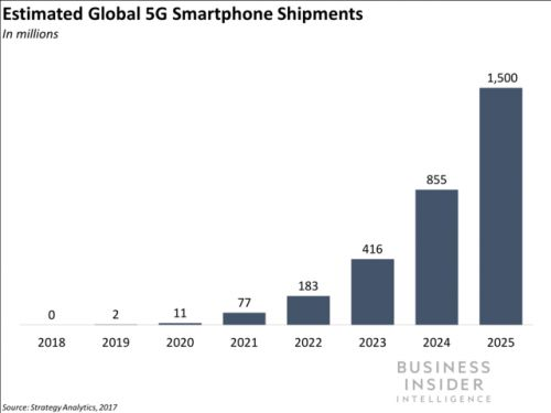 Samsung just leapt ahead in the 5G race with the industry's first 5G mobile chip