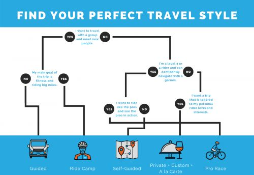 How to Choose Your Travel Style