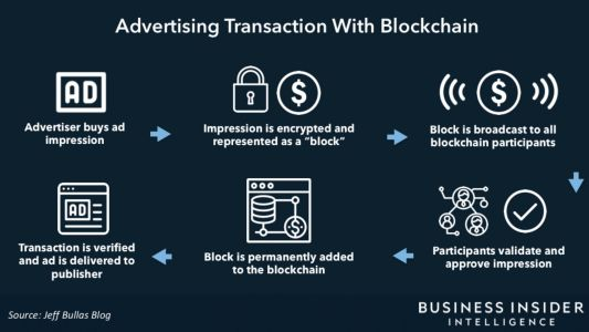 Fraud is expected to cost the ad industry $44B in 2022 - here's how blockchain could help stop it