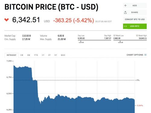 Cryptocurrencies continue to sell-off as bitcoin loses almost $1,000 in 24 hours