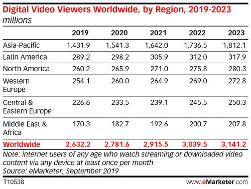 Global digital video viewership and marketing trends advertisers should know in 2020