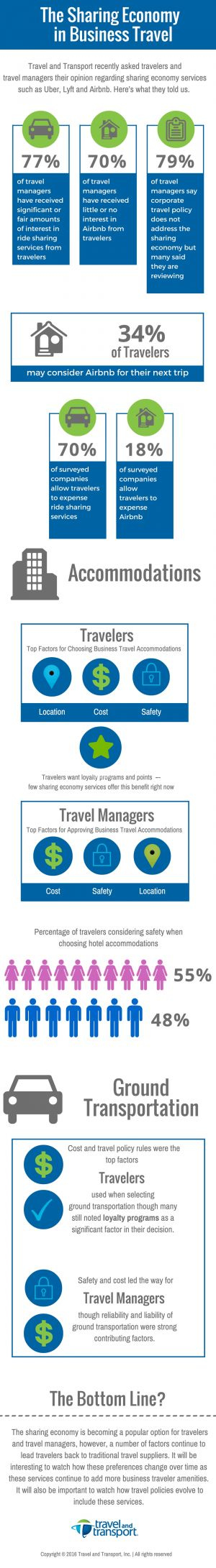 Infographic: The sharing economy in business travel