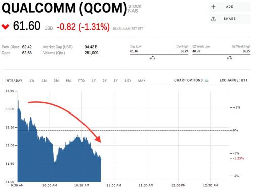 Qualcomm slips after management rebuffs Broadcom's sweetened offer