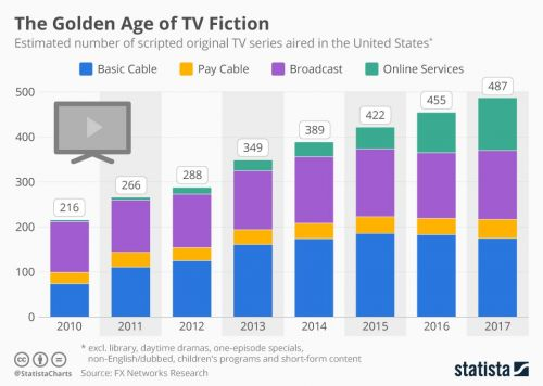 Television has entered a golden era thanks to a boom in new scripted series