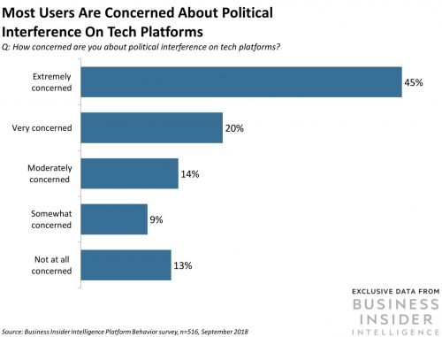 New survey data shows most social media users are worried about political interference on tech platforms
