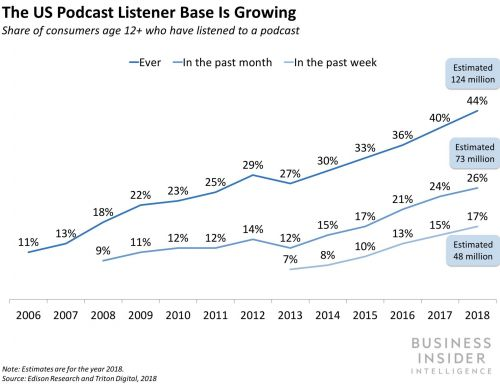 Your brand is ignoring its most captive audience - here's why podcasts should be the go-to channel for your next ad campaign