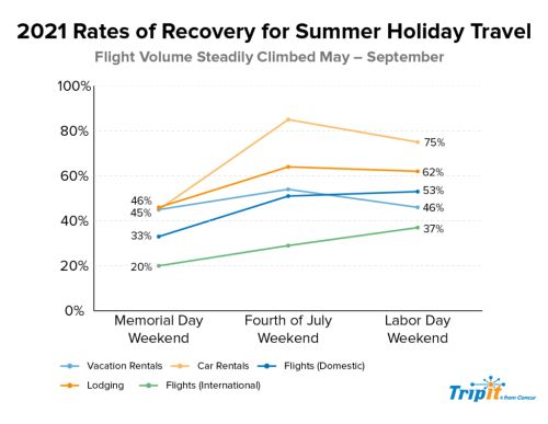 TripIt Data: Strong Close to Summer Travel with Labor Day 2021