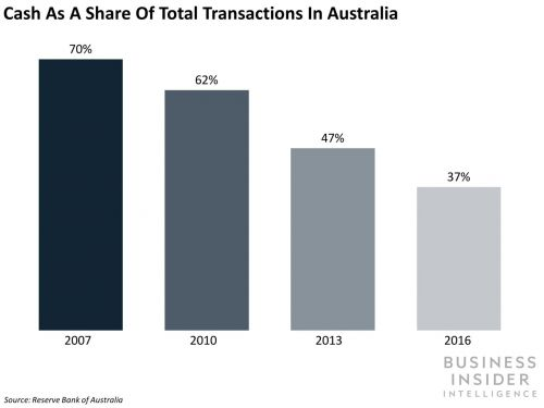 How emerging technologies are impacting payments trends in key mature markets
