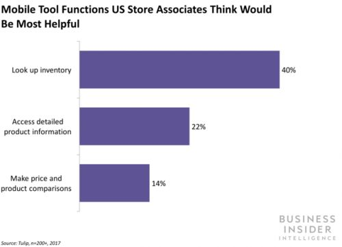Retail store associates are frustrated about being unable to help customers as effectively as they'd like