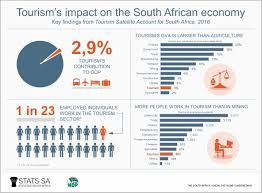SA excels in its tourism efforts