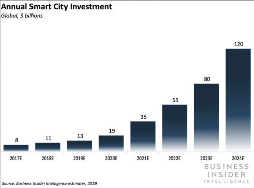 How smart city technology & the Internet of Things will change our apartments, grids and communities